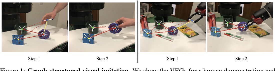 Figure 1 for Graph-Structured Visual Imitation