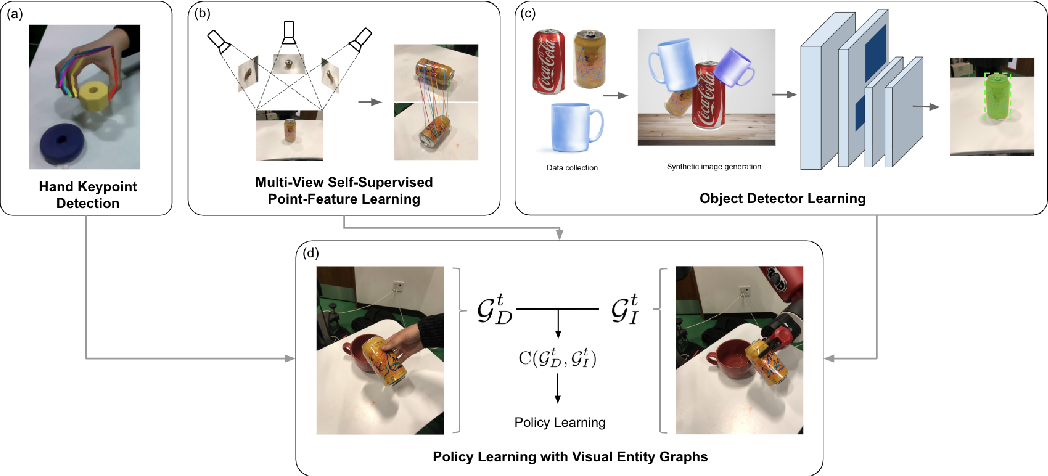 Figure 3 for Graph-Structured Visual Imitation