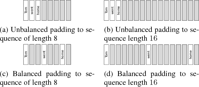 Figure 3 for Efficient Purely Convolutional Text Encoding