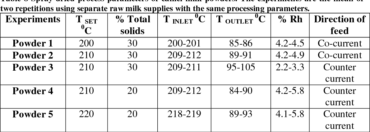 Table 8 from Characterization of Camel Milk Protein Isolates