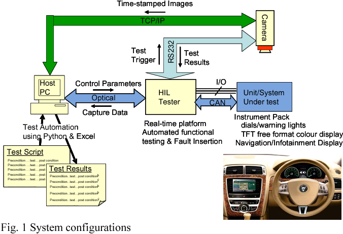 Figure 1 from Design validation testing of vehicle instrument
