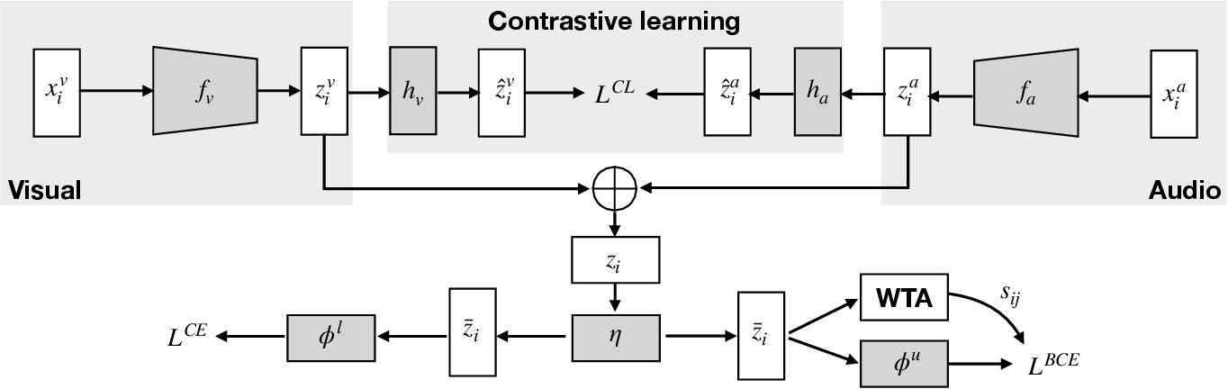 Figure 1 for Joint Representation Learning and Novel Category Discovery on Single- and Multi-modal Data