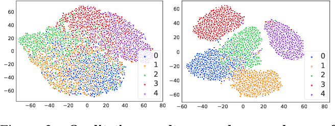 Figure 3 for Joint Representation Learning and Novel Category Discovery on Single- and Multi-modal Data