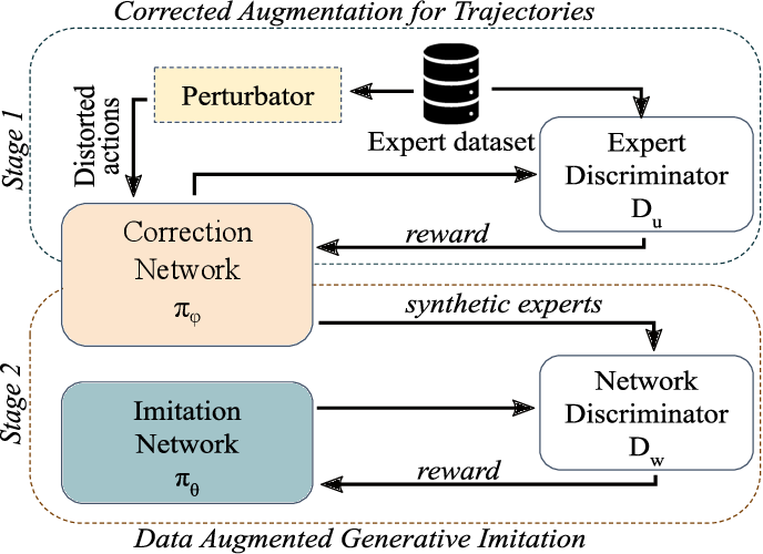 Figure 2 for Adversarial Imitation Learning with Trajectorial Augmentation and Correction