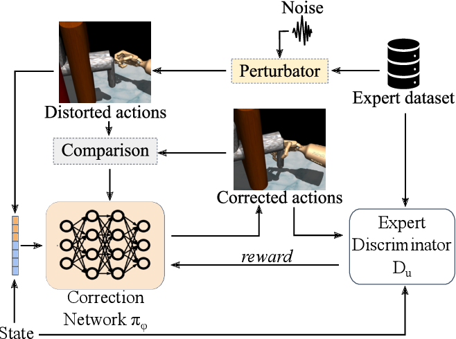 Figure 3 for Adversarial Imitation Learning with Trajectorial Augmentation and Correction