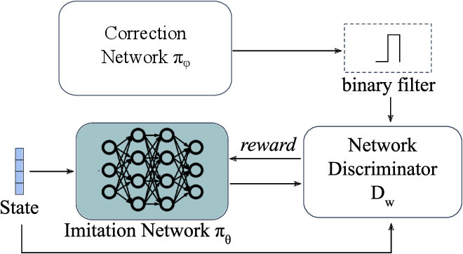 Figure 4 for Adversarial Imitation Learning with Trajectorial Augmentation and Correction