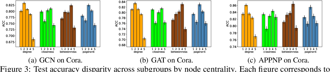 Figure 4 for Subgroup Generalization and Fairness of Graph Neural Networks