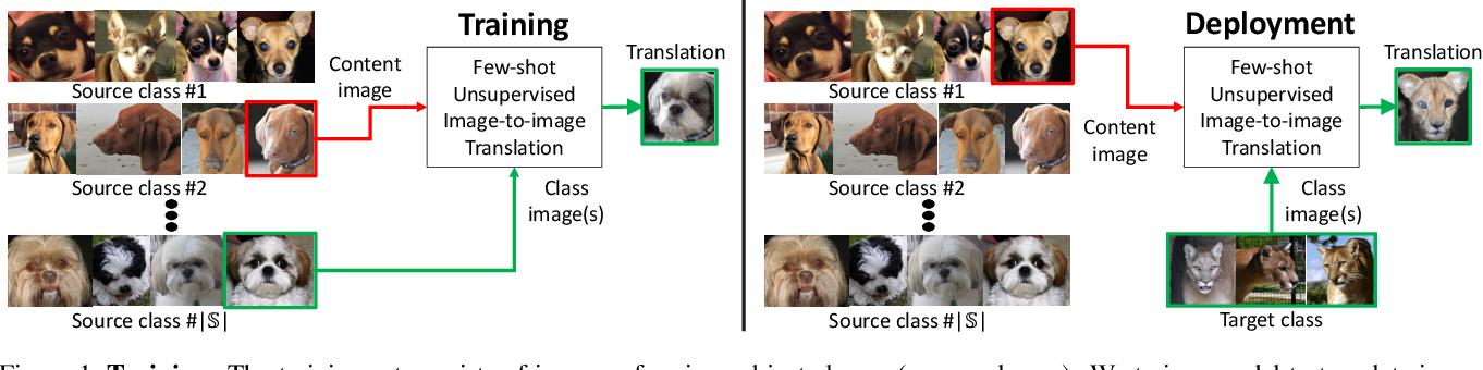 Figure 1 for Few-Shot Unsupervised Image-to-Image Translation