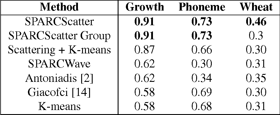 Figure 2 for Clustering Noisy Signals with Structured Sparsity Using Time-Frequency Representation