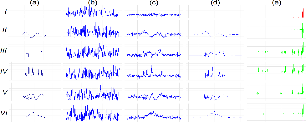 Figure 1 for Clustering Noisy Signals with Structured Sparsity Using Time-Frequency Representation