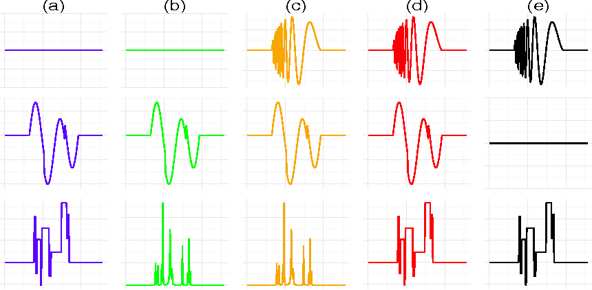 Figure 3 for Clustering Noisy Signals with Structured Sparsity Using Time-Frequency Representation