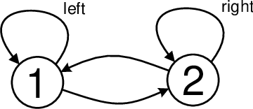 Figure 1 for Gradient Q$(σ, λ)$: A Unified Algorithm with Function Approximation for Reinforcement Learning