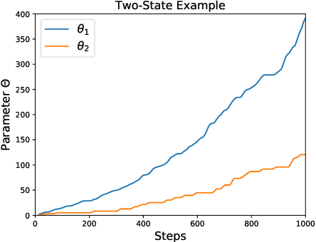 Figure 3 for Gradient Q$(σ, λ)$: A Unified Algorithm with Function Approximation for Reinforcement Learning