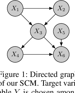 Figure 2 for Learning Robust Models Using The Principle of Independent Causal Mechanisms