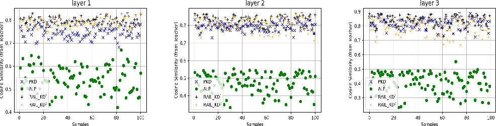 Figure 4 for RAIL-KD: RAndom Intermediate Layer Mapping for Knowledge Distillation