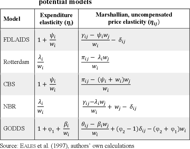PDF] Using a Generalized Differenced Demand Model to