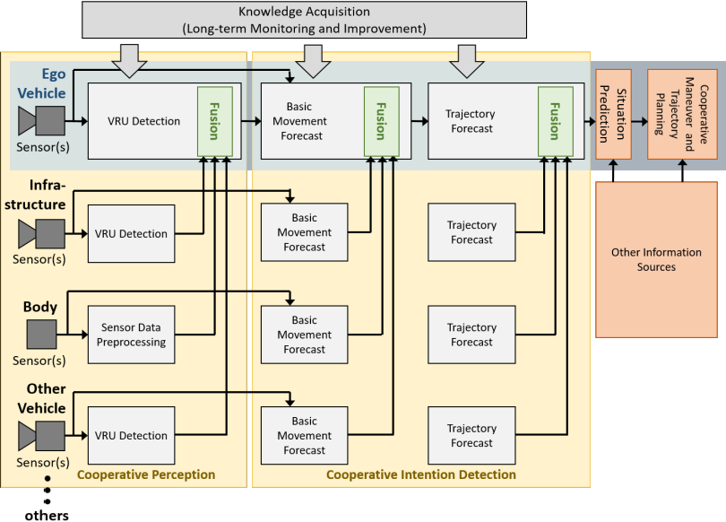 Figure 3 for Detecting Intentions of Vulnerable Road Users Based on Collective Intelligence