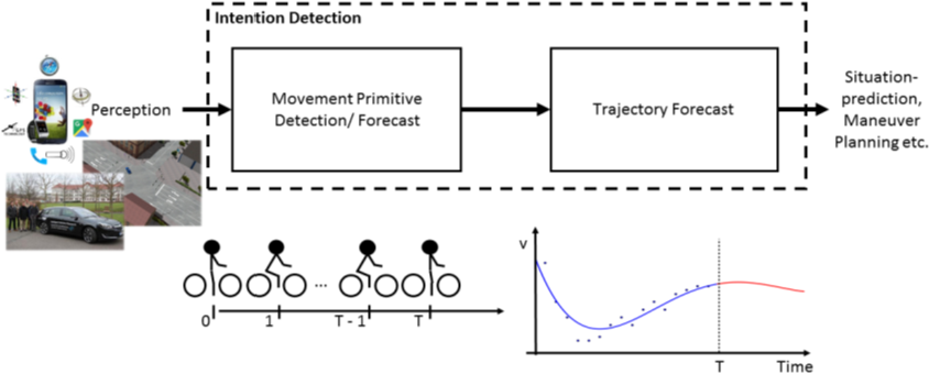 Figure 2 for Detecting Intentions of Vulnerable Road Users Based on Collective Intelligence