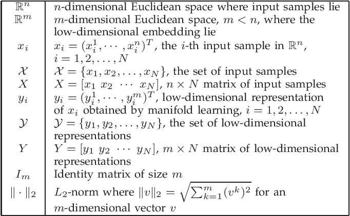 Figure 1 for An Explicit Nonlinear Mapping for Manifold Learning