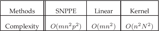 Figure 3 for An Explicit Nonlinear Mapping for Manifold Learning