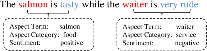 Figure 1 for Transformer-based Multi-Aspect Modeling for Multi-Aspect Multi-Sentiment Analysis