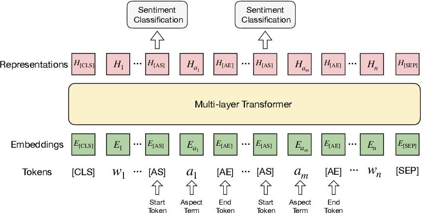 Figure 3 for Transformer-based Multi-Aspect Modeling for Multi-Aspect Multi-Sentiment Analysis