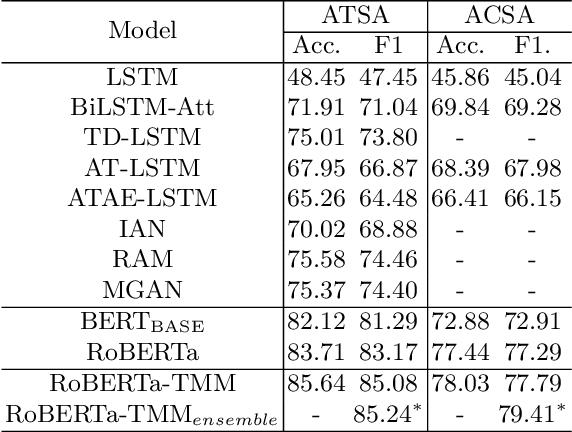 Figure 4 for Transformer-based Multi-Aspect Modeling for Multi-Aspect Multi-Sentiment Analysis