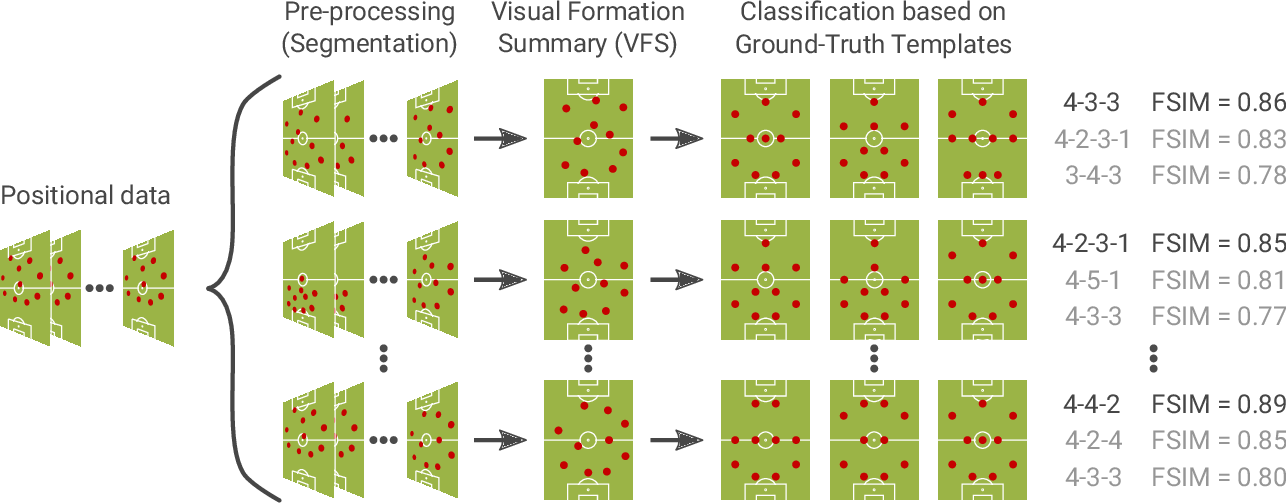 """Figure 1 for """"Does 4-4-2 exist?"""" -- An Analytics Approach to Understand and Classify Football Team Formations in Single Match Situations"""