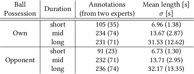 """Figure 2 for """"Does 4-4-2 exist?"""" -- An Analytics Approach to Understand and Classify Football Team Formations in Single Match Situations"""