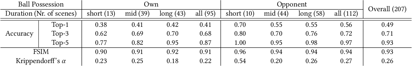 """Figure 4 for """"Does 4-4-2 exist?"""" -- An Analytics Approach to Understand and Classify Football Team Formations in Single Match Situations"""