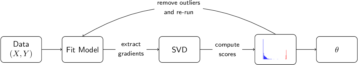 Figure 1 for Sever: A Robust Meta-Algorithm for Stochastic Optimization