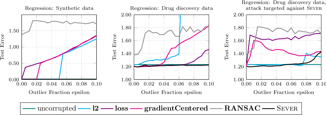 Figure 2 for Sever: A Robust Meta-Algorithm for Stochastic Optimization