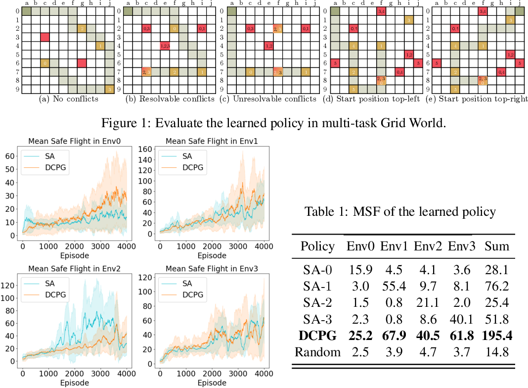 Figure 1 for A Decentralized Policy Gradient Approach to Multi-task Reinforcement Learning
