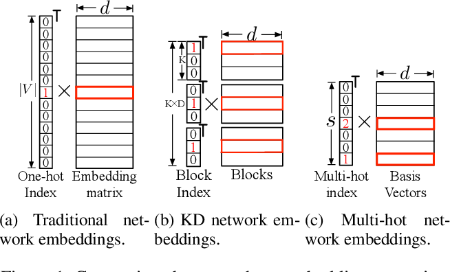 Figure 1 for Multi-Hot Compact Network Embedding