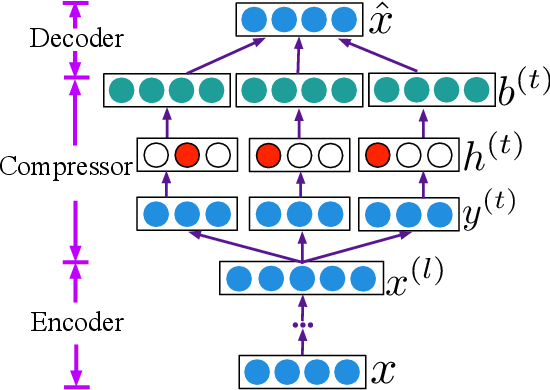 Figure 3 for Multi-Hot Compact Network Embedding