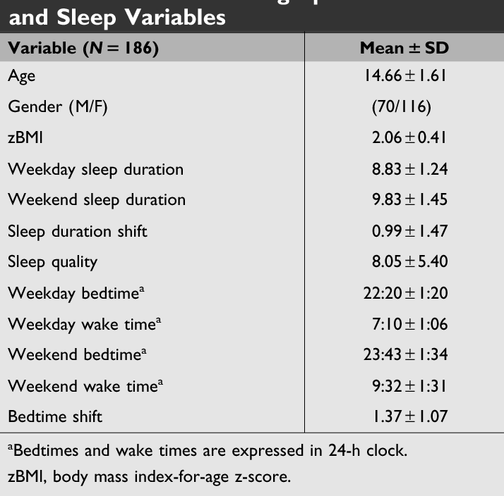 Sleep Patterns And Quality Are Associated With Severity Of Obesity