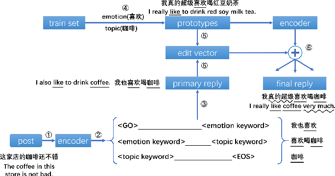 Figure 2 for Reinforcement Learning Based Emotional Editing Constraint Conversation Generation