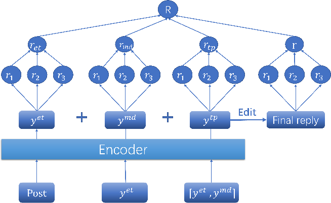 Figure 3 for Reinforcement Learning Based Emotional Editing Constraint Conversation Generation