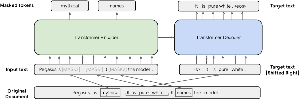 Figure 1 for PEGASUS: Pre-training with Extracted Gap-sentences for Abstractive Summarization