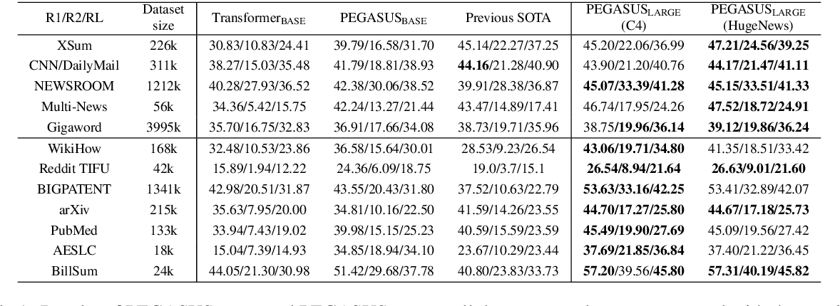 Figure 2 for PEGASUS: Pre-training with Extracted Gap-sentences for Abstractive Summarization