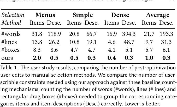 Figure 2 for Learning Multimodal Affinities for Textual Editing in Images