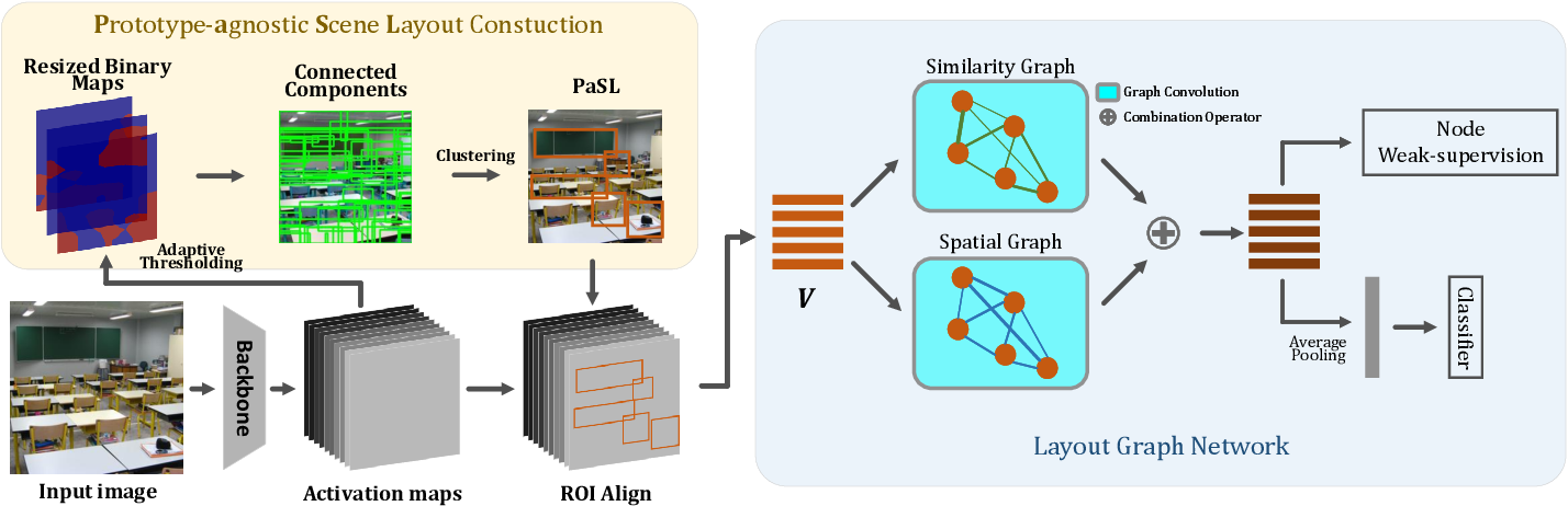 Figure 2 for Scene Recognition with Prototype-agnostic Scene Layout