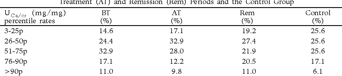Table II. Percentile Rates of UCa/cr Values of the Study Group in Before Treatment (BT), After Treatment (AT) and Remission (Rem) Periods and the Control Group