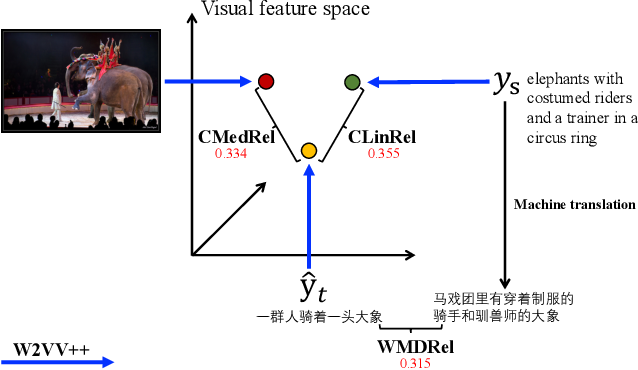 Figure 2 for Towards Annotation-Free Evaluation of Cross-Lingual Image Captioning