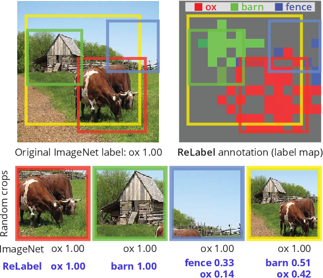 Figure 1 for Re-labeling ImageNet: from Single to Multi-Labels, from Global to Localized Labels