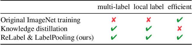 Figure 2 for Re-labeling ImageNet: from Single to Multi-Labels, from Global to Localized Labels