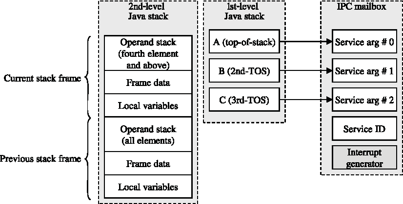 Figure 2 from A Java Processor IP Design for Embedded SoC
