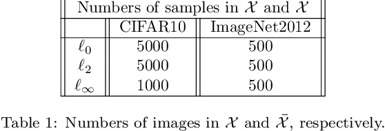 Figure 2 for Detection of Iterative Adversarial Attacks via Counter Attack