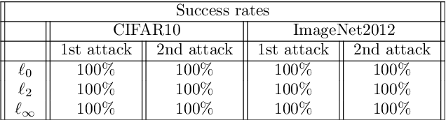 Figure 4 for Detection of Iterative Adversarial Attacks via Counter Attack
