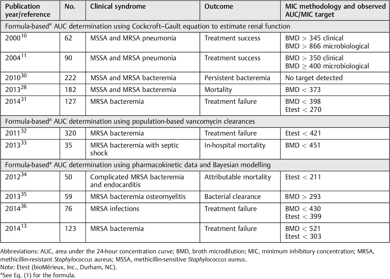 PDF] Treatment of methicillin-resistant Staphylococcus aureus